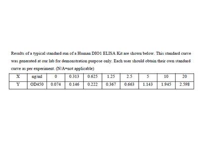 Human Type I iodothyronine deiodinase ELISA Kit