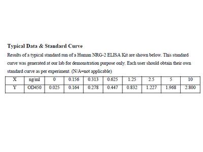 Human Neuregulin 2 ELISA Kit