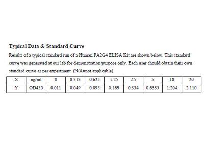Human Proliferation-associated protein 2G4 ELISA Kit