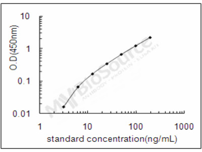Bovine Beta-2-glycoprotein 1 ELISA Kit