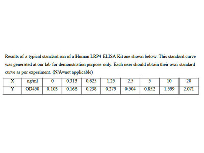 Human Low-density lipoprotein receptor-related protein 4 ELISA Kit