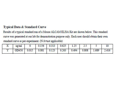 Mouse CD166 antigen ELISA Kit