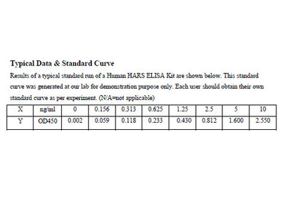 Human Histidyl-tRNA synthetase, cytoplasmic ELISA Kit