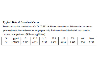 Human C-C motif chemokine 7 ELISA Kit