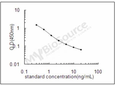 Human Melanoma inhibitory activity protein 2 ELISA Kit