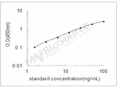 Mouse Carboxypeptidase N subunit 2 ELISA Kit