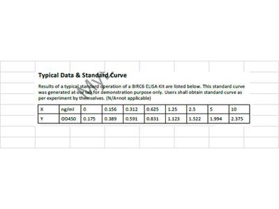Human Baculoviral IAP repeat-containing protein 6 ELISA Kit
