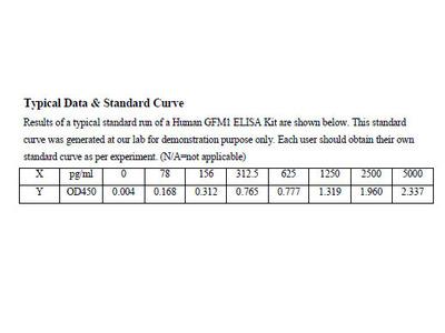 Human Elongation factor G, mitochondrial ELISA Kit