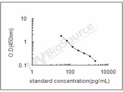 Bovine C-type natriuretic peptide ELISA Kit