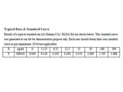 Human Carbonic anhydrase 2 ELISA Kit