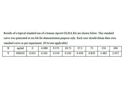 Human Apolipoprotein A-IV ELISA Kit