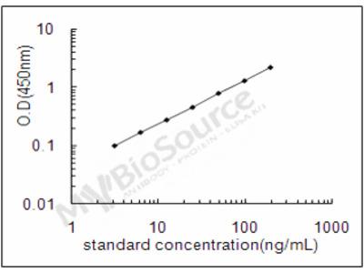 Mouse Alpha-2-HS-glycoprotein ELISA Kit