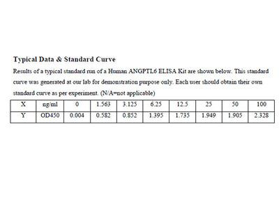 Human Angiopoietin Like Protein 6 ELISA Kit