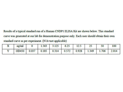 Human Beta-Ala-His dipeptidase ELISA Kit