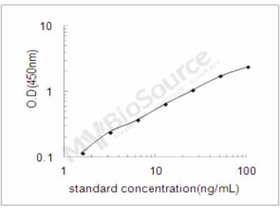 Human Apolipoprotein C-I ELISA Kit