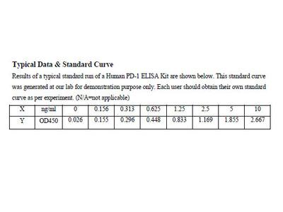 Human Programmed Cell Death Protein 1 ELISA Kit