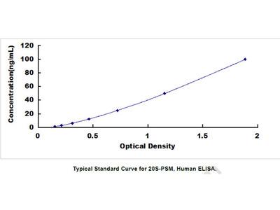 20S-Proteasome (20S-PSM) ELISA Kit