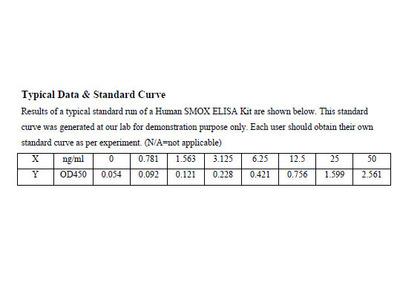 Human Spermine oxidase ELISA Kit