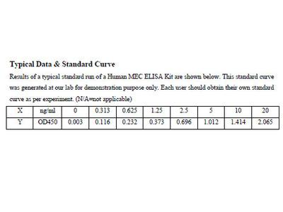 Human C-C motif chemokine 28 ELISA Kit