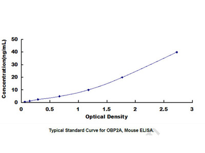 Odorant Binding Protein 2A (OBP2A) ELISA Kit