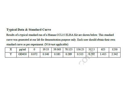 Human C-C motif chemokine 15 ELISA Kit