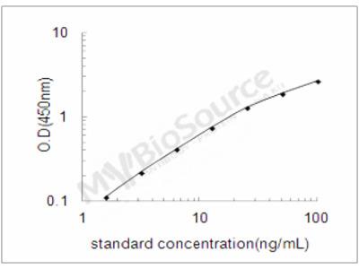 Human Serologically defined colon cancer antigen 3 ELISA Kit
