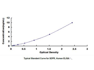 Serum Deprivation Response Protein (SDPR) ELISA Kit