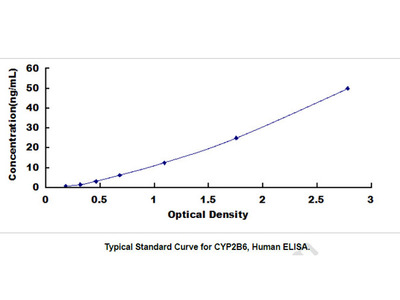 Cytochrome P450 2B6 (CYP2B6) ELISA Kit
