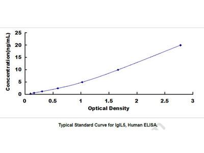 Immunoglobulin Lambda Like Polypeptide 5 (IglL5) ELISA Kit