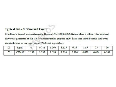 Human Protein C9orf140 ELISA Kit