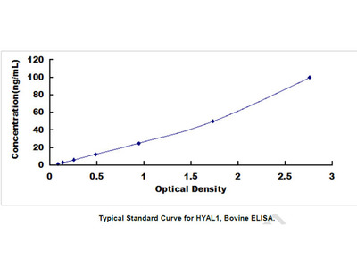 Hyaluronoglucosaminidase 1 (HYAL1) ELISA Kit