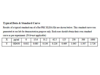 Rat Protein Kinase C ELISA Kit
