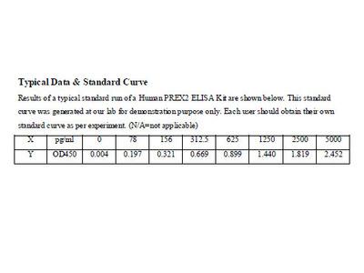 Human Phosphatidylinositol 3,4,5-trisphosphate-dependent Rac exchanger 2 protein ELISA Kit