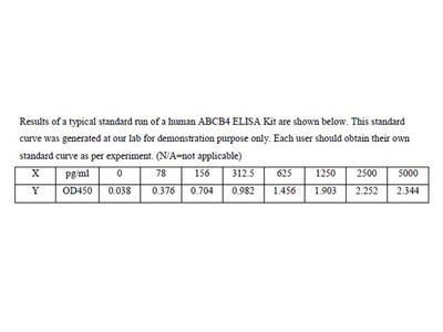 Human Multidrug resistance protein 3 ELISA Kit