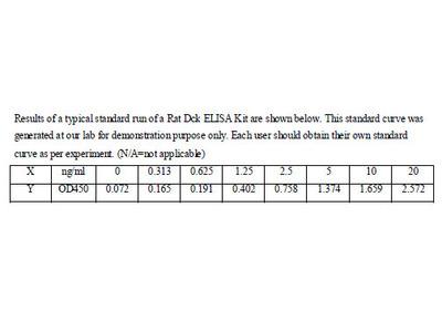 Rat Deoxycytidine kinase ELISA Kit