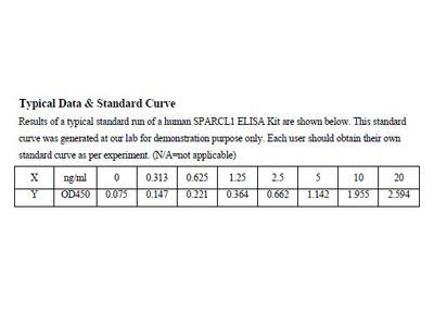 Human SPARC-like protein 1 ELISA Kit