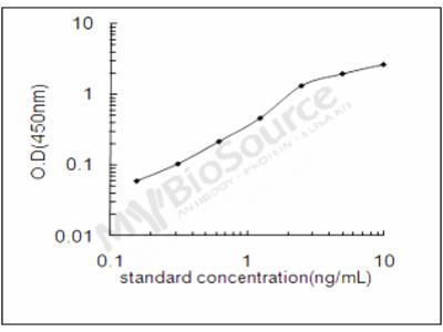 Human Melanin-concentrating hormone receptor 2 ELISA Kit
