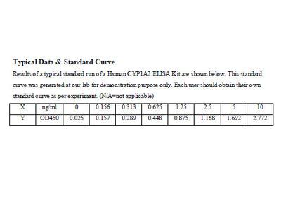 Human Cytochrome P450, family 1, subfamily A, polypeptide 2 ELISA Kit