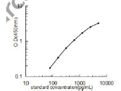 Human Growth arrest and DNA damage-inducible protein GADD45 gamma ELISA Kit