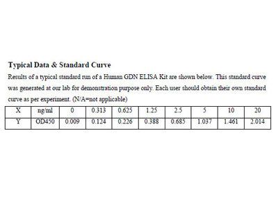 Human Glia Derived Nexin ELISA Kit