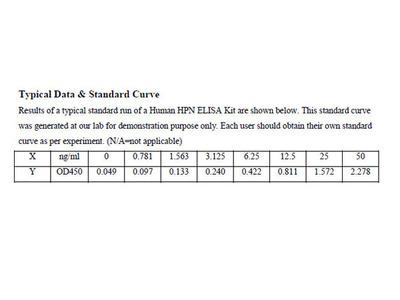 Human Serine protease hepsin ELISA Kit