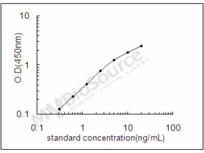 Rat Histo-blood group ABO system transferase 1 ELISA Kit