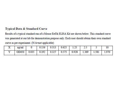 Mouse Eukaryotic elongation factor 2 kinase ELISA Kit