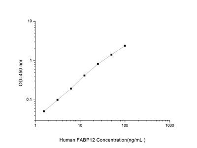 Human FABP12 (Fatty Acid Binding Protein 12) ELISA Kit