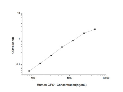 Human GPS1 (G Protein Pathway Suppressor 1) ELISA Kit