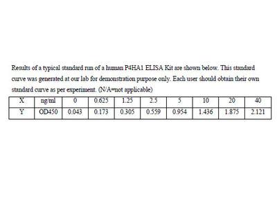 Human Prolyl 4-hydroxylase subunit alpha-1 ELISA Kit
