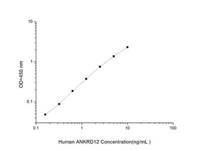 Human ANKRD12 (Ankyrin Repeat Domain-containing Protein 12) ELISA Kit
