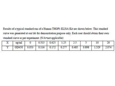 Human Thimet oligopeptidase ELISA Kit