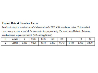 Mouse Adenosine receptor A2a ELISA Kit