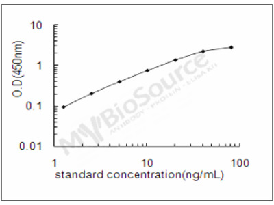 Human Secreted frizzled-related protein 2 ELISA Kit
